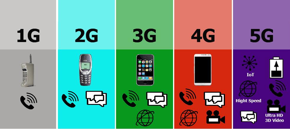5G-generaciones
